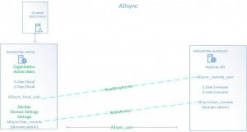 ADSync configuration